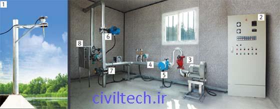 اتاق کنترل سد لاستیکی (Inflatable rubber dam)