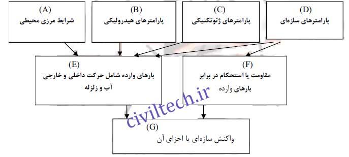 مراحل مختلف ارزیابی واکنش های یک سازه ساحلی