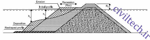 شمای کلی از نیمرخ موج شکن شکل پذیر با سکوی همگن قبل و بعد از تغییر شکل