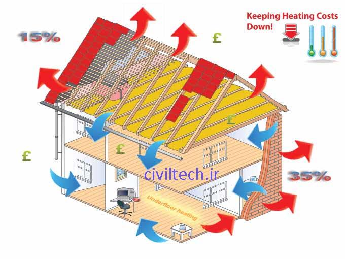 میزان و منابع اتلاف انرژی در ساختمان