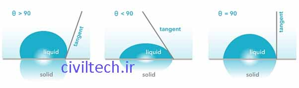 زاویه ترشوندگی و رابطه آن با آبدوستی و آبگریزی سطح