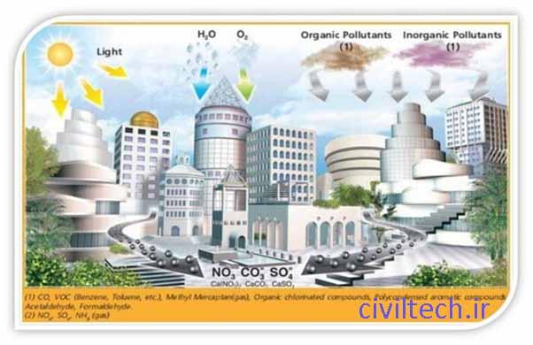 پوشش نمای خارجی ساختمان ها با TiO2 و تصفیه آلودگی های محیطی