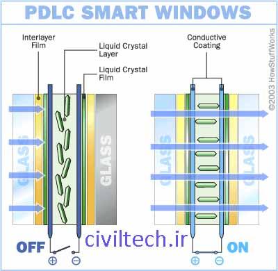 نمایش نحوه عملکرد شیشه های الکتروکرومیک (انواع فیلم کریستال مایع)