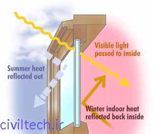 شیشه های کم گسیل باعث مدیریت انرژی می شوند