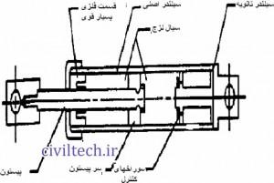 میراگرهای مایع لزج (Viscous fluid Damper)