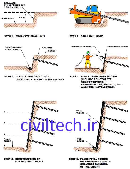 مراحل اجرای نیلینگ  Soil nailing