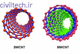 نمای شماتیک نانو لوله های کربنی تک جداره و چند جداره